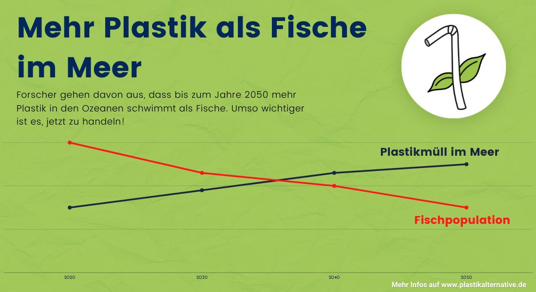 Plastikverbot Fischpopulation