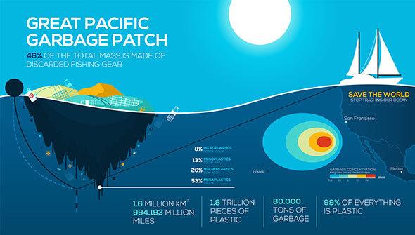 The Great Pacific Garbage Patch: Der größte der fünf Müllstrudel