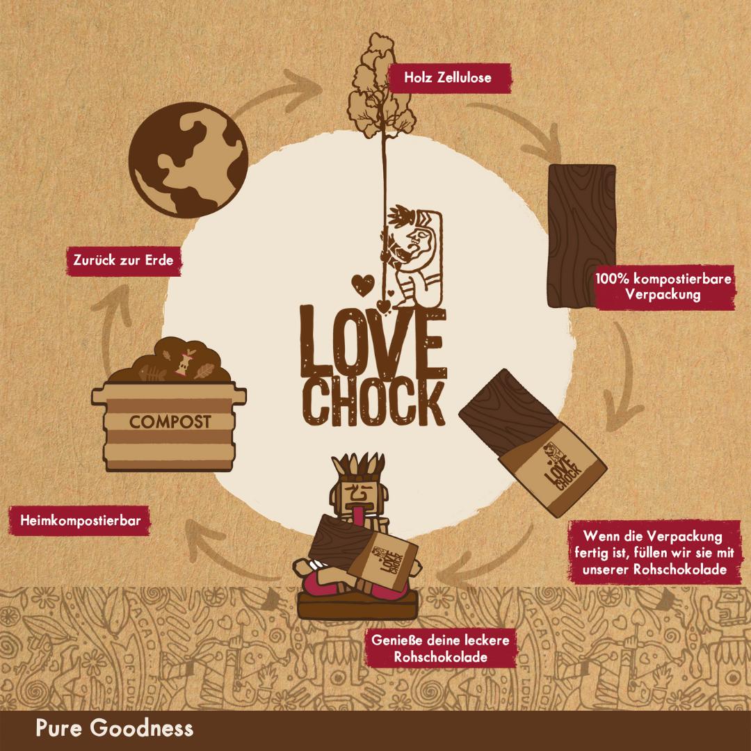 Lovechock Verpackung