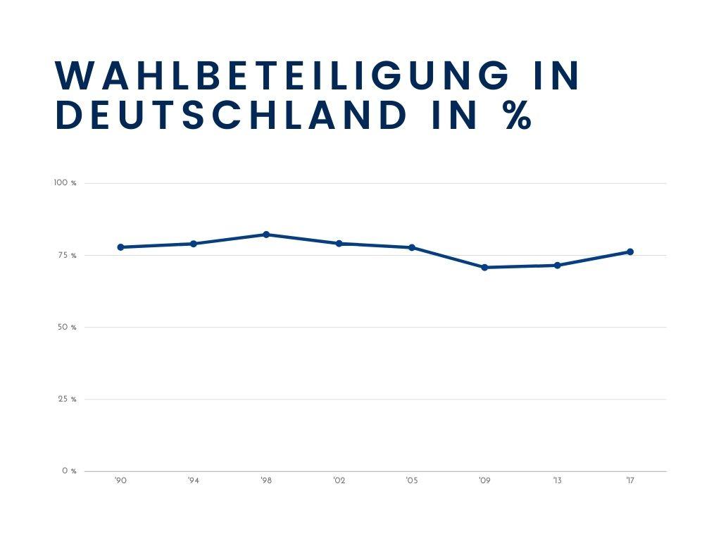 Bundestagswahl Wahlbeteiligung